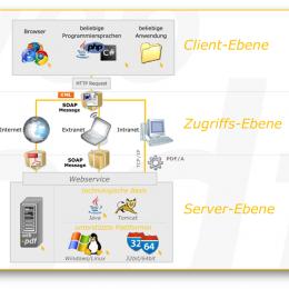 Die drei Ebenen: Client, Zugriffs und Server-Ebene